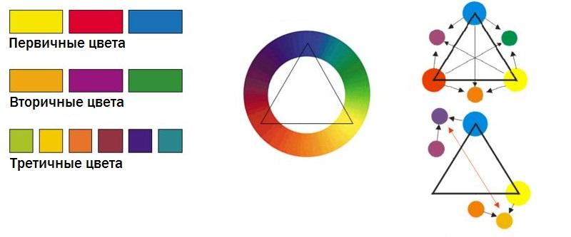 Применение теории цвета в дизайне
