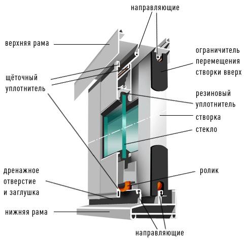 Технология установки алюминиевых окон