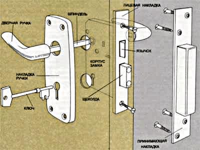 Устройство замка межкомнатных дверей
