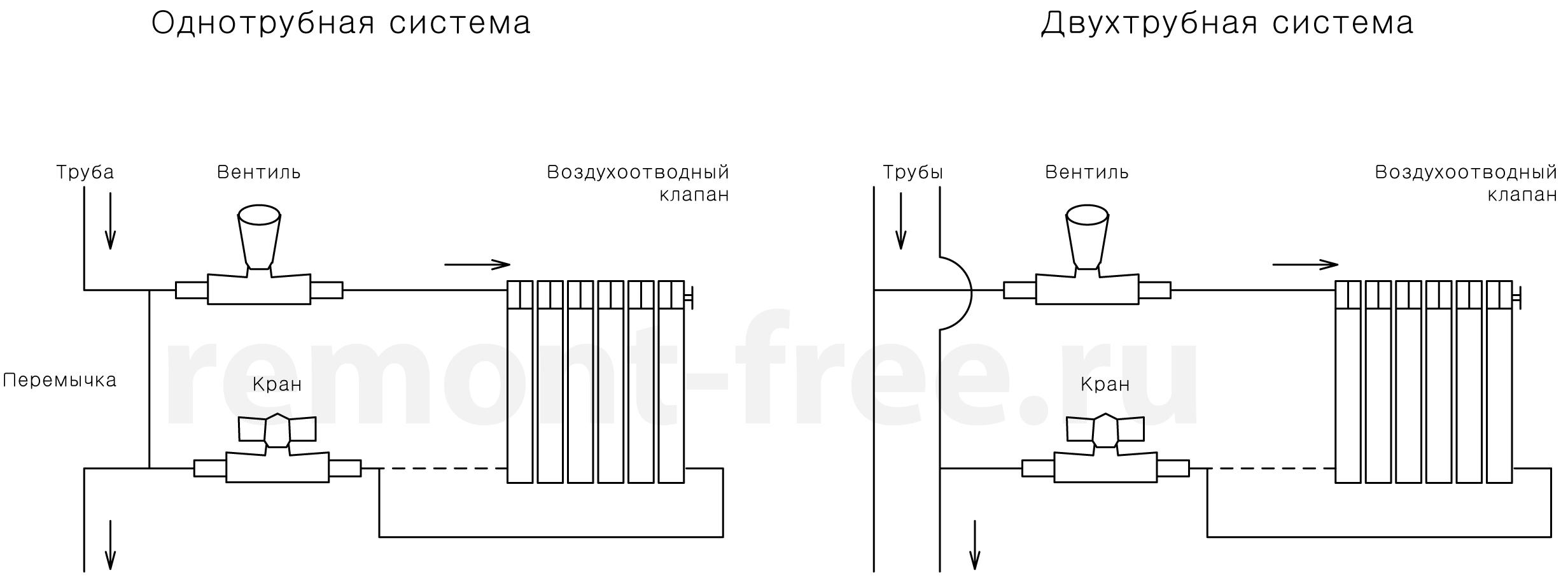 Виды установки радиаторов отопления