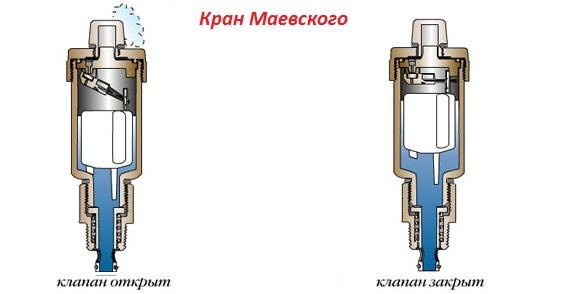 Принцип работы крана Маевского