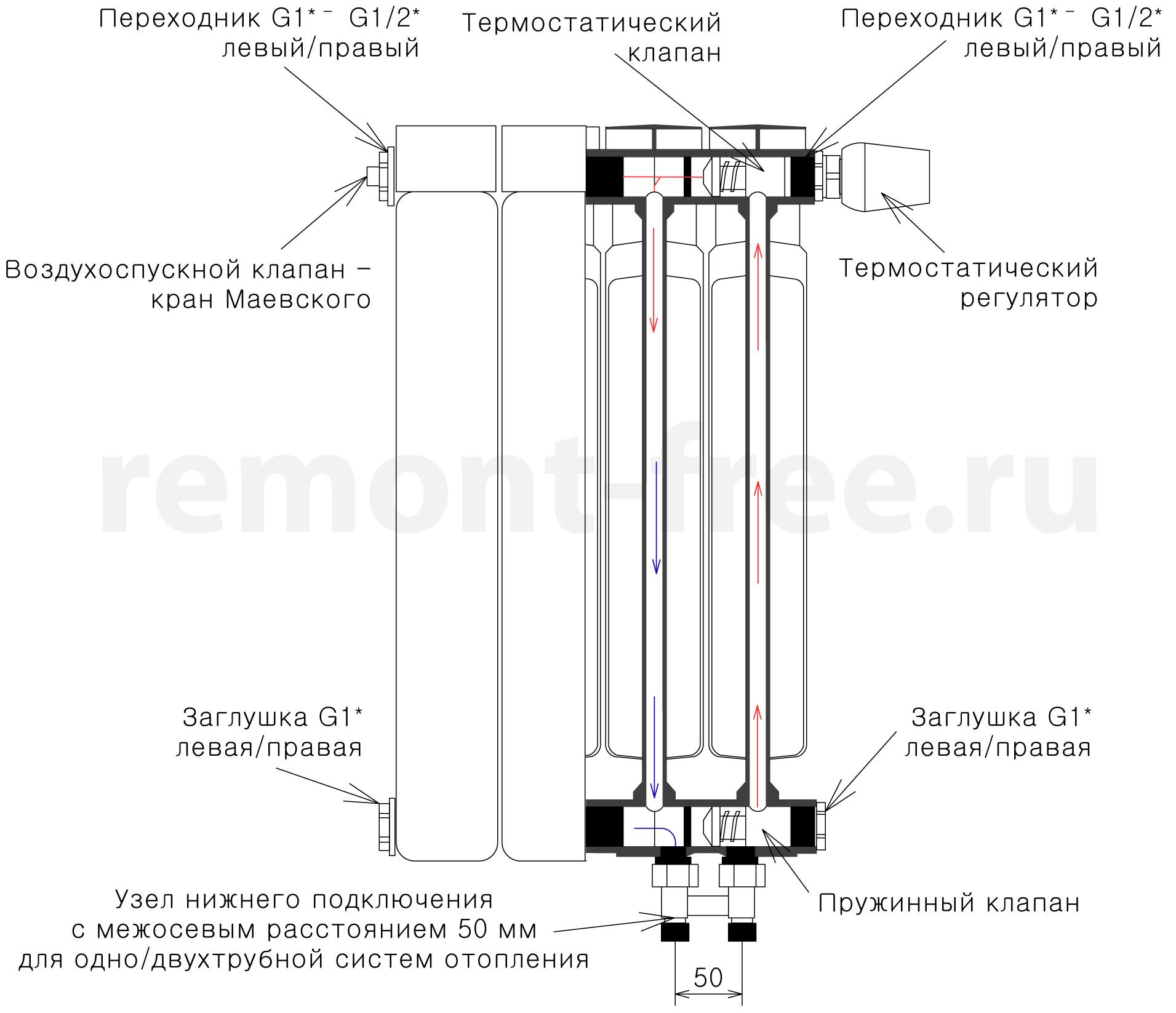 что такое биметаллический радиатор отопления